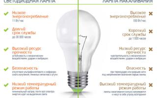 Сравнение основных параметров светодиодных ламп и ламп накаливания, таблица соответствия мощности и светового потока