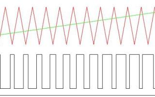 Что такое ШИМ — широтно-импульсная модуляция