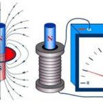 Определение направления вектора магнитной индукции с помощью правила буравчика и правила правой руки