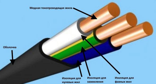Технические характеристики и область применения силового кабеля ВВГ