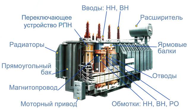 silovoy transformator
