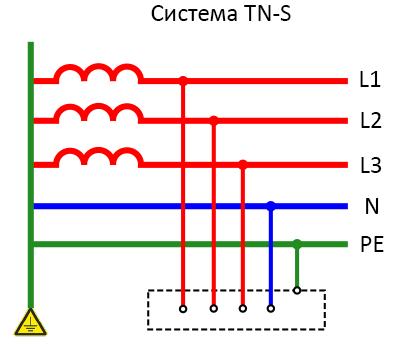 sistema-tn-s