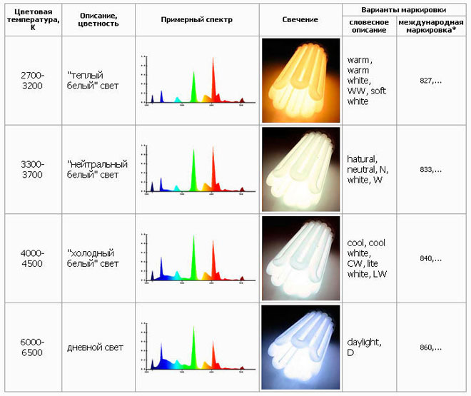 Таблица цвета ламп в Кельвинах