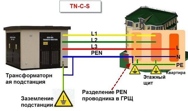 sistema-TNCS