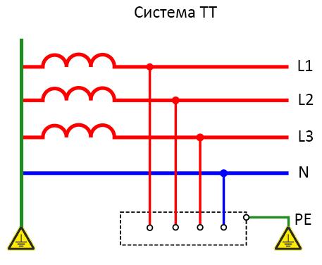 sistema-tt