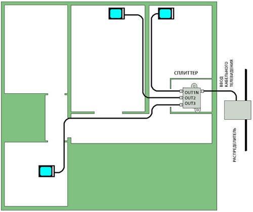 Разводка и скрытие телевизионного кабеля в квартире