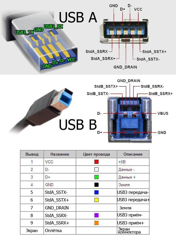 Схема распиновки USB кабеля по цветам