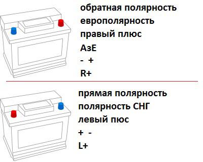 Как заменить аккумулятор в автомобиле - порядок замены