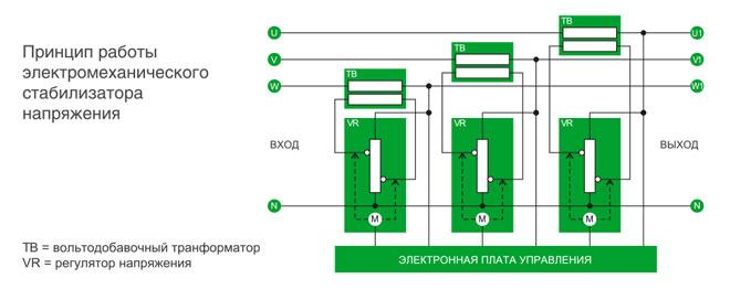 Что такое байпас в стабилизаторе напряжения - принцип работы стабилизаторов