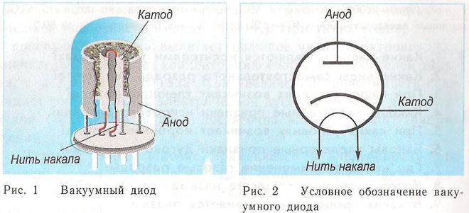 Что такое анод и катод?