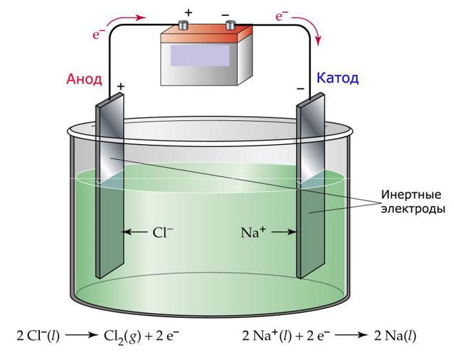 Что такое электролиз и где он применяется?