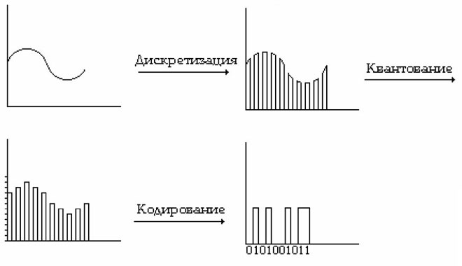 Чем отличаются аналоговый сигнал от цифрового - примеры использования