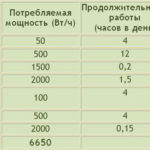 Как выполняется пломбировка счетчиков электроэнергии - заявление, сколько стоит, штраф за снятие