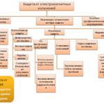 Классификация и назначение основных и дополнительных средств защиты от поражения электрическим током