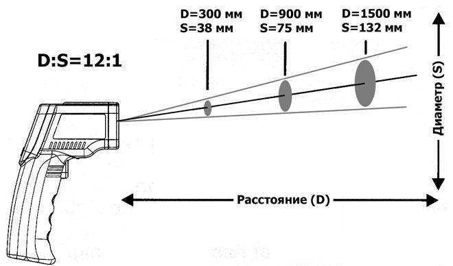 Для чего нужен пирометр и как измерять температуру бесконтактным методом