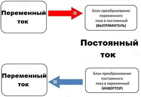 Чем отличаются и где используются постоянный и переменный ток