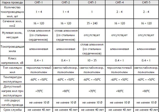 Что такое провод СИП, как расшифровывается, его виды и особенности конструкции