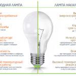 Что такое светодиод, его принцип работы, виды и основные характеристики