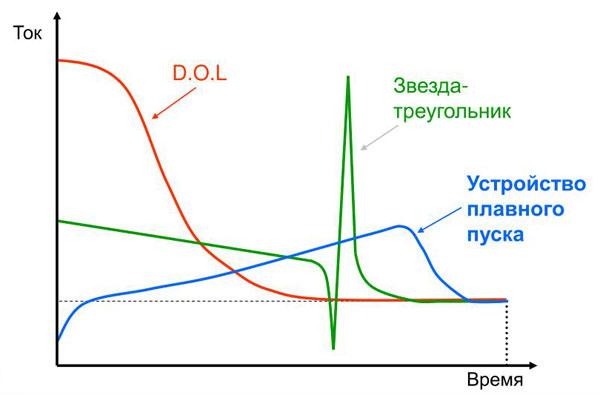 Схема работы устройства плавного пуска, его назначение и конструкция