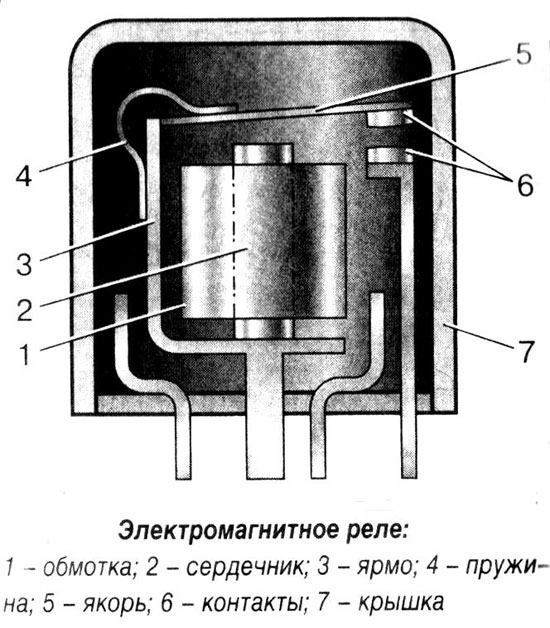 Устройство электромагнитного реле.