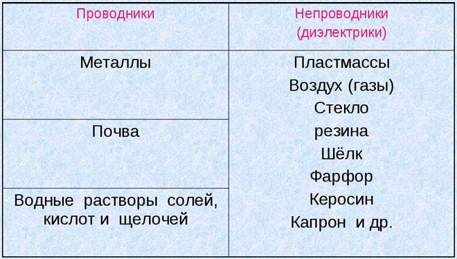 Таблица с примерами проводников и диэлектриков
