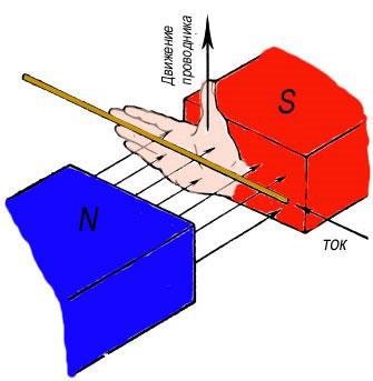 Правило правой руки для определения направления течения тока, движущемся в магнитном поле проводника.
