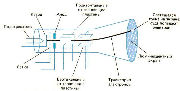 Электронная трубка осциллографа.