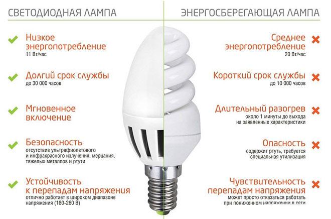 Сравнение светодиодных и энергосберегающих ламп.