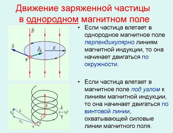 Движение заряженной частицы в однородном магнитном поле.