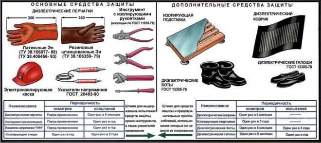 Основные и дополнительные средства защиты от паражения электрическим током в электроустановках с напряжением до 1000 В.