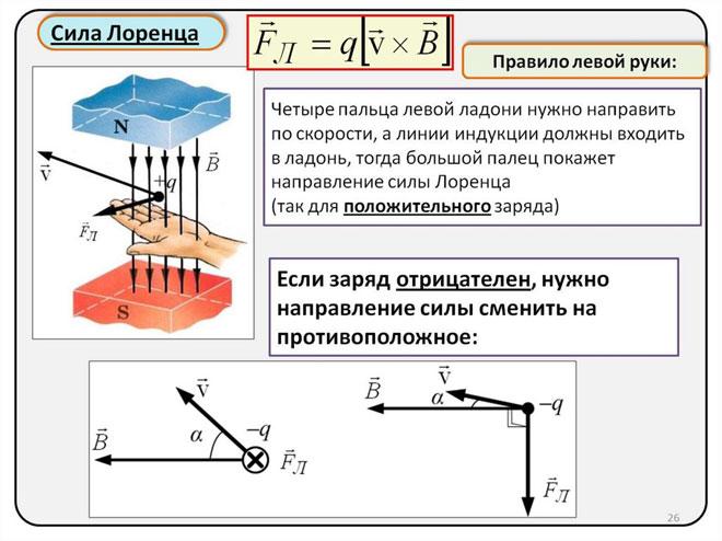Определение направления действия силы Лоренца по правилу левой руки.