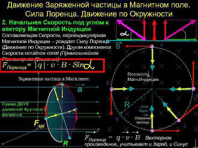 Сила Лоренца. Движение заряженной частицы в магнитном поле.