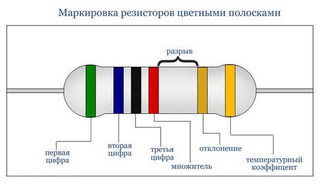 Цветовая маркировка резистора цветными полосками.