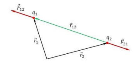 Направление векторов силы Кулона.