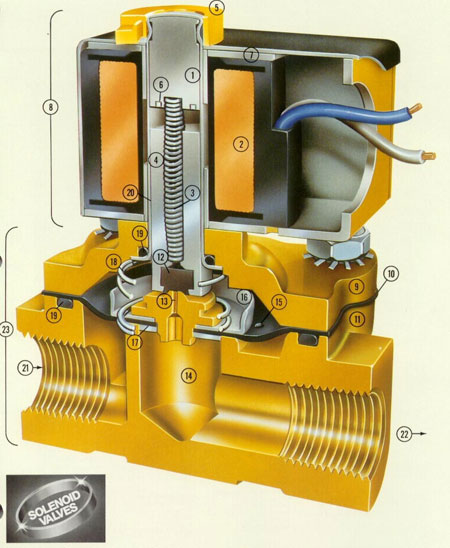 Устройство электромагнитного клапана соленоидного типа.