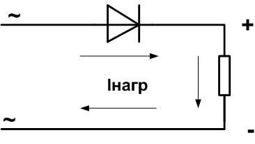 Схема простейшего выпрямителя с одним диодом.