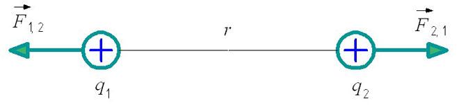 Напрвление силы Кулона для двух точечных зарядов одинаковой полярности.