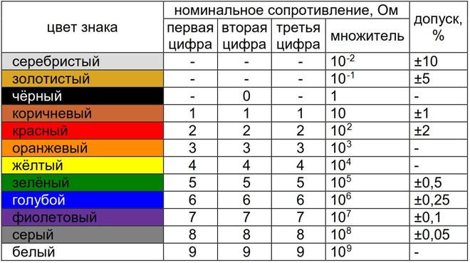 Таблица маркировки резисторов цветовыми полосами.