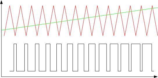 Пример модуляции по ширине импульса треугольного сигнала линейно-возрастающим.
