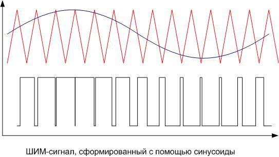 ШИМ-сигнал, сформированный с помощью синусоиды.