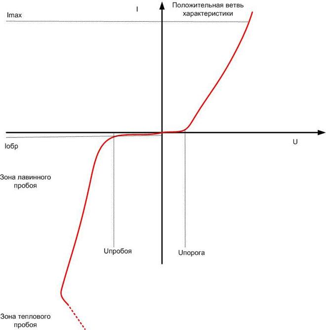 Вольт-амперная характеристика полупроводникового диода.