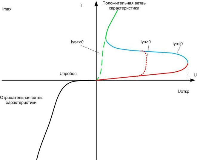 Вольт-амперная характеристика тиристора.