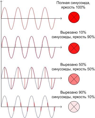 Уровень яркости, в зависимости от синусоиды тока.