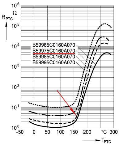 Температурный диапазон работы термисторов.