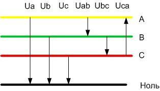 Отличие фазного от линейного напряжения.